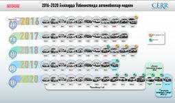 Инфографика: 2016-2020 йилларда Ўзбекистон автомобилсозлик саноатига умумий шарҳ