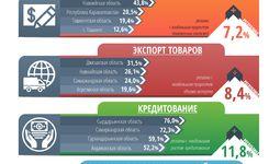 ЦЭИР проанализировал бизнес-активность регионов