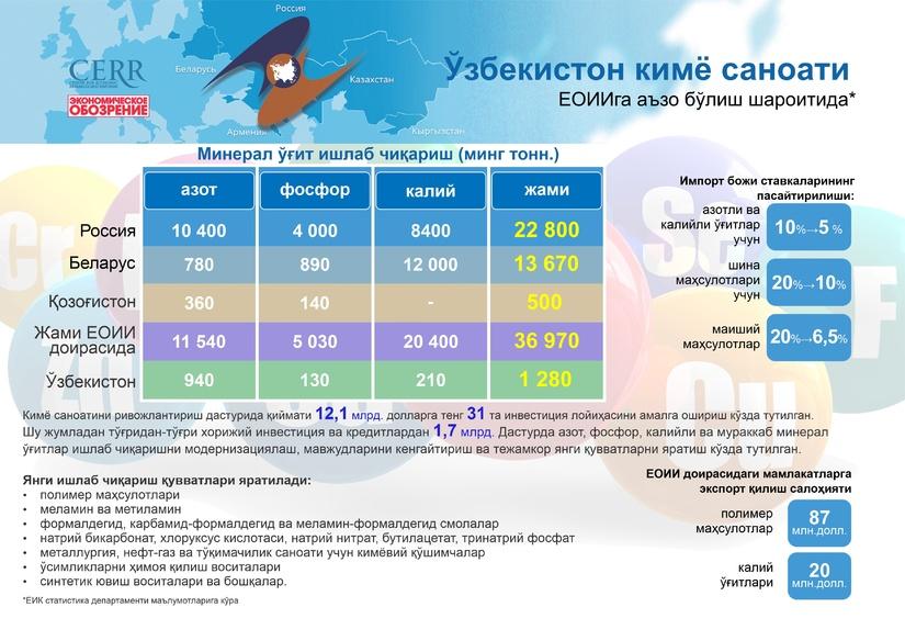 Инфографика: Ўзбекистон кимё саноати ЕОИИга аъзо бўлиш шароитида