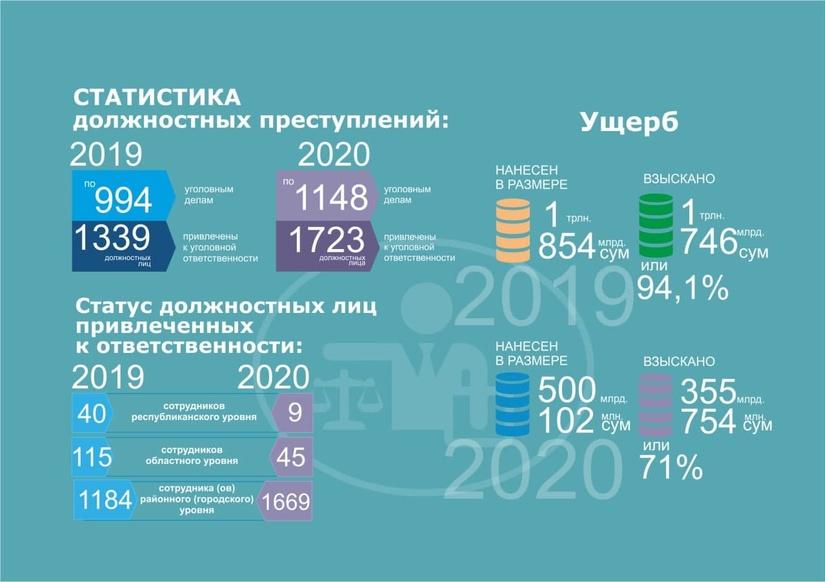 Прокуратура обнародовала статистику должностных преступлений за прошлый год
