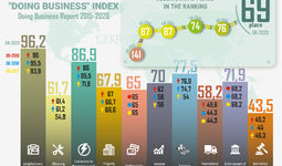 Infographics: Uzbekistan in Doing Business Index 2015-2020