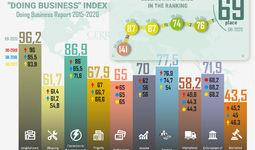 Infographics: Uzbekistan in Doing Business Index 2015-2020