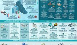 В Узбекистане израсходовали почти 8 трлн сумов Антикризисного фонда. Обзор расходов