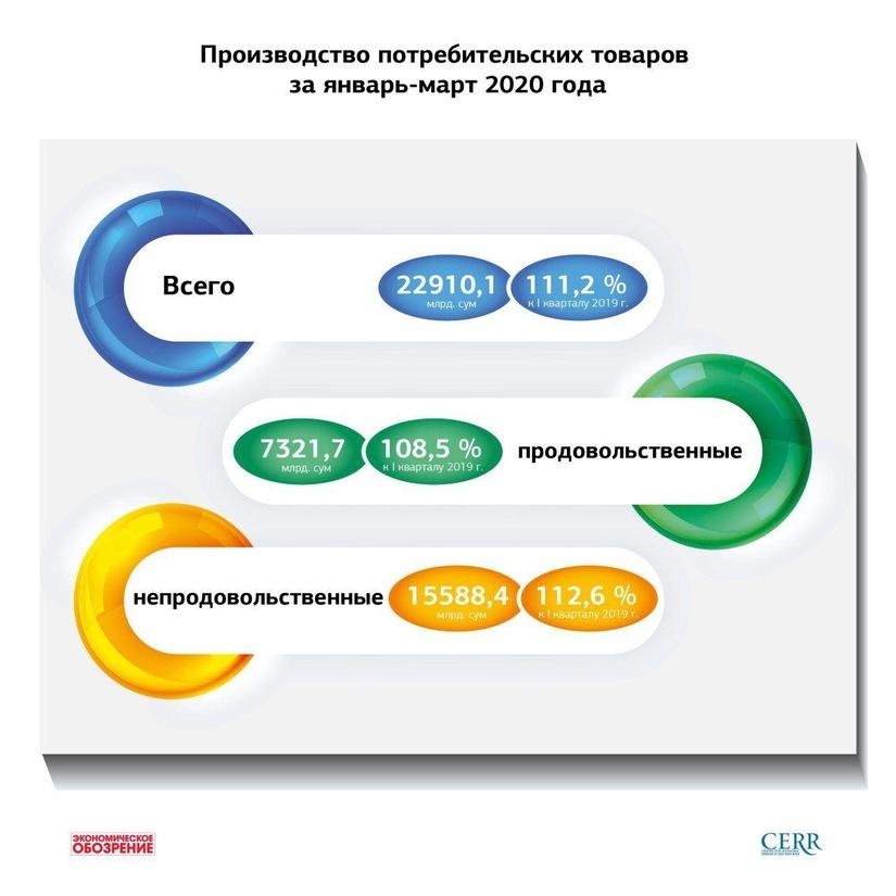 Инфографика: Производство потребительских товаров за январь-март 2020 года