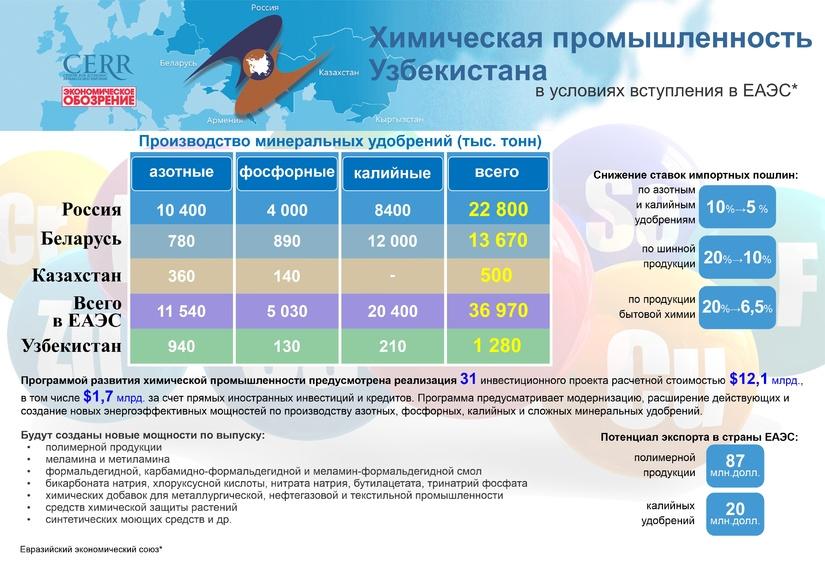 Инфографика: Химическая промышленность Узбекистана в условиях вступления в ЕАЭС