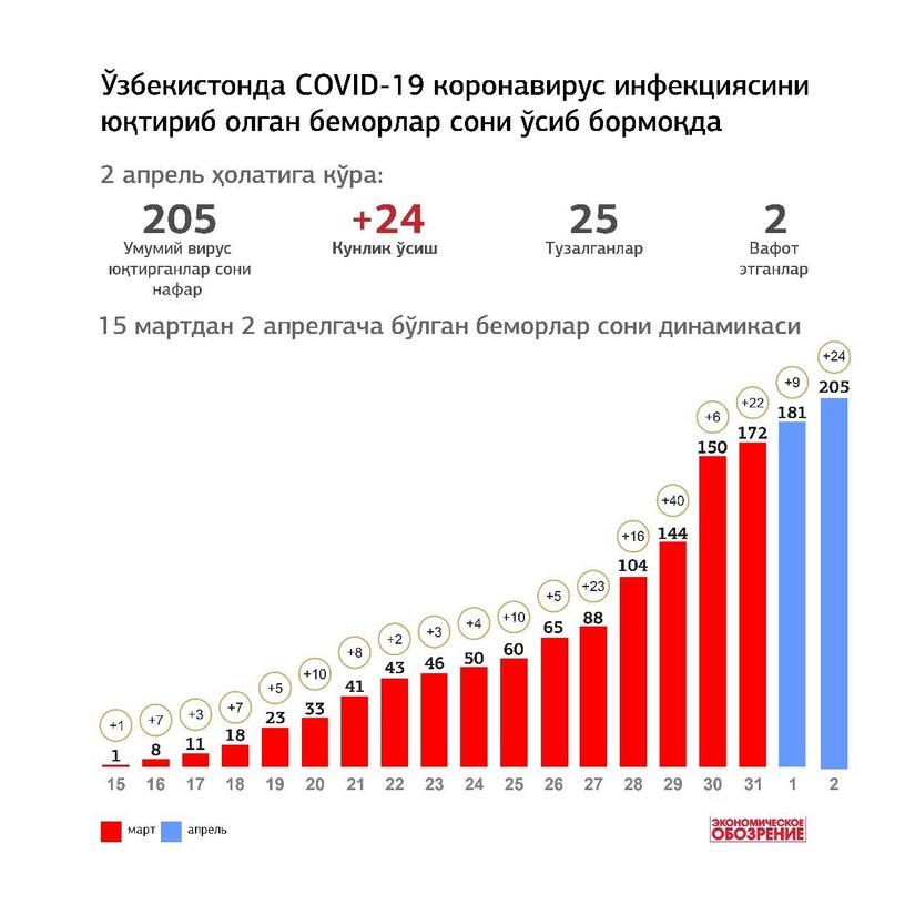 Инфографика: Ўзбекистонда COVID-19 коронавирус инфекциясини юқтириб олган беморлар сони ўсиб бормоқда