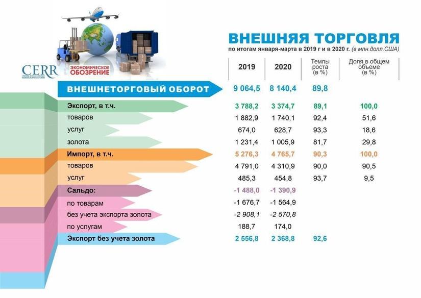 Инфографика: Внешнеторговый оборот Узбекистана за первый квартал 2020 года