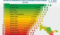 The level of business development assessed in the regions of Uzbekistan