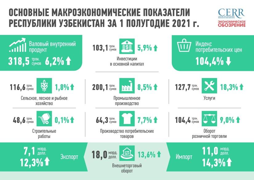 Развитие экономики Узбекистана в первом полугодии 2021 года (+инфографика)
