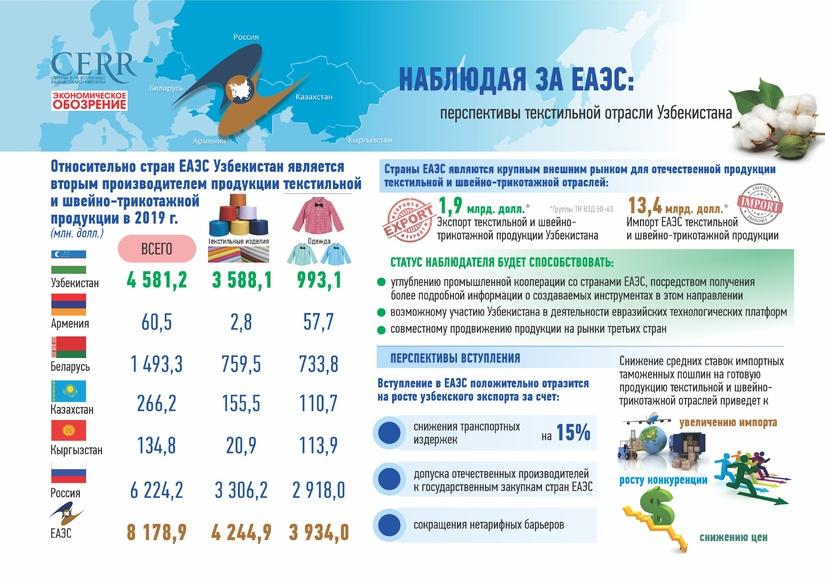 Наблюдая за ЕАЭС: что изменится в текстильной промышленности Узбекистана