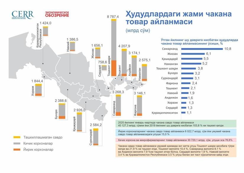 Инфографика: Ўзбекистон Республикасининг 2020-йил 1-чорагидаги чакана товар айланмаси