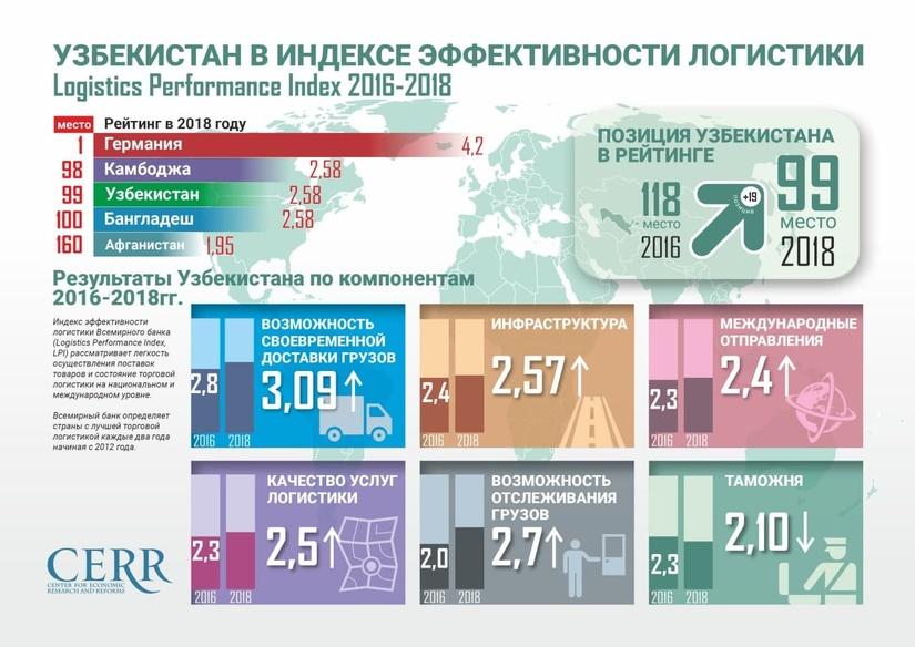 Инфографика: Узбекистан в Индексе эффективности логистики 2016-2018 гг.