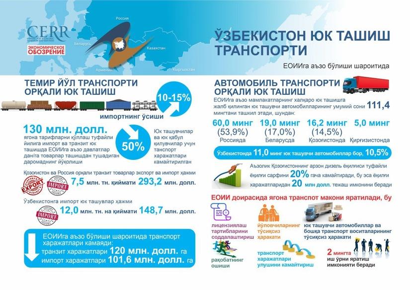 Инфографика: ЕОИИга аъзо бўлиши шароитида Ўзбекистон юк ташиш транспорти