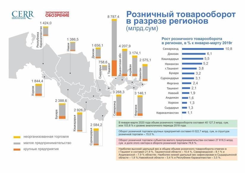 Инфографика: розничный товарооборот Республики Узбекистан за 1 квартал 2020 г.